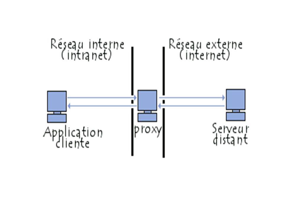 Les fonctionnalités d un serveur proxy Désormais, avec l utilisation de TCP/IP au sein des réseaux locaux, le rôle de relais du serveur proxy est directement assuré par les passerelles et les routeurs.