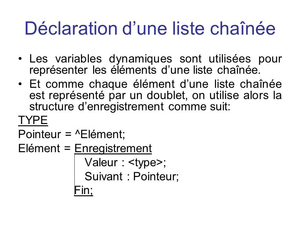 Déclaration dune liste chaînée Les variables dynamiques sont utilisées pour représenter les éléments dune liste chaînée. Et comme chaque élément dune