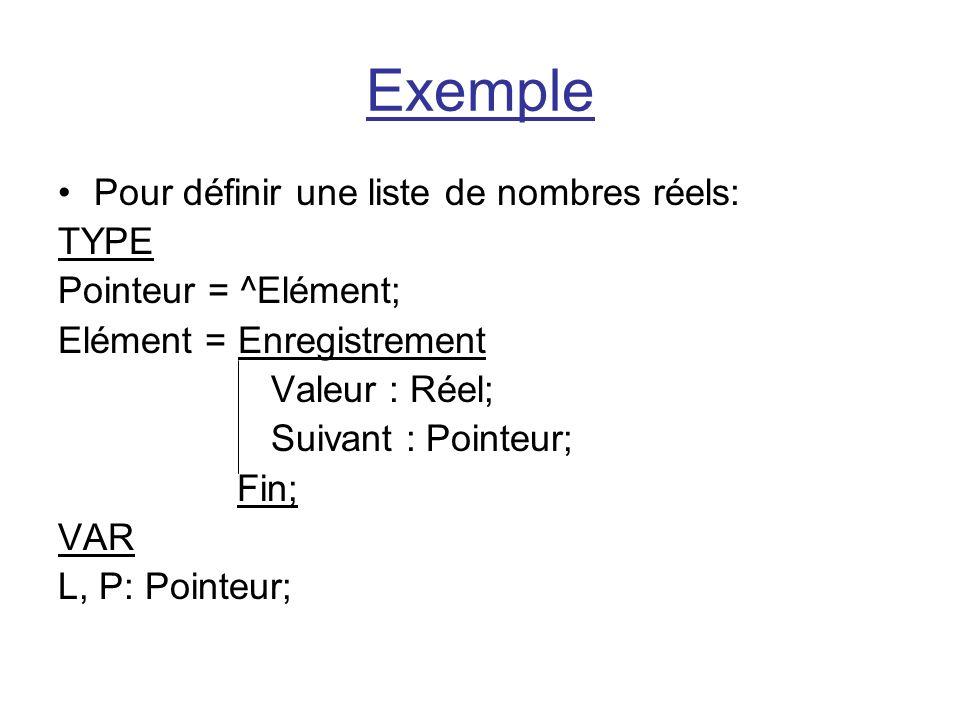 Exemple Pour définir une liste de nombres réels: TYPE Pointeur = ^Elément; Elément = Enregistrement Valeur : Réel; Suivant : Pointeur; Fin; VAR L, P: