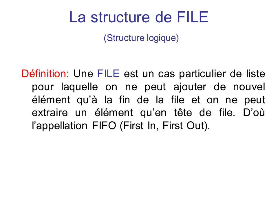 La structure de FILE (Structure logique) Définition: Une FILE est un cas particulier de liste pour laquelle on ne peut ajouter de nouvel élément quà l