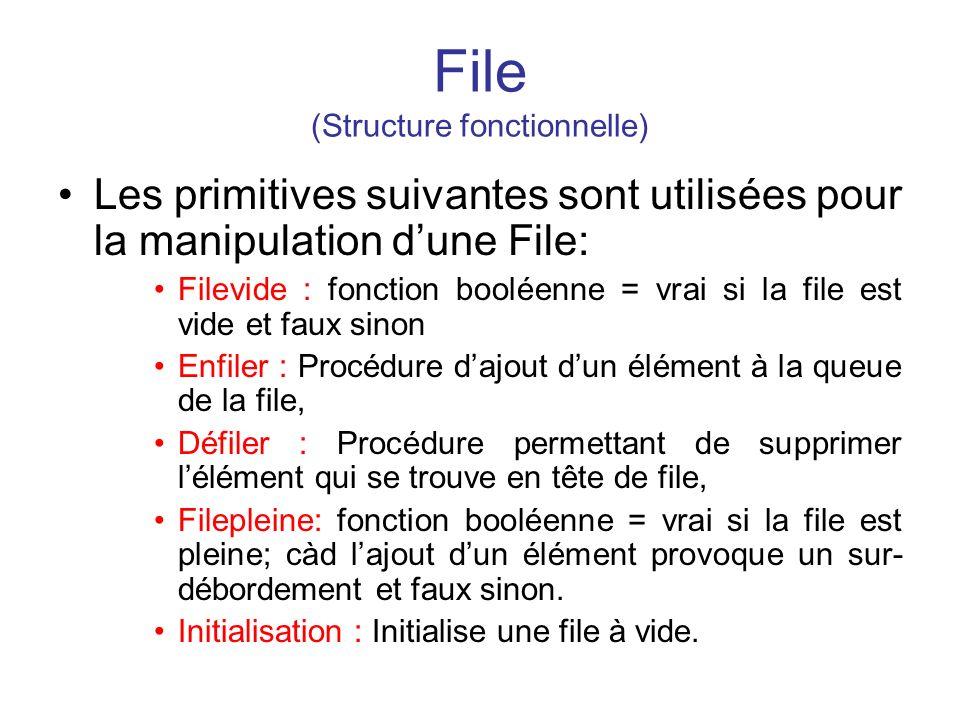 File (Structure fonctionnelle) Les primitives suivantes sont utilisées pour la manipulation dune File: Filevide : fonction booléenne = vrai si la file
