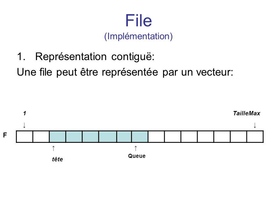 File (Implémentation) 1.Représentation contiguë: Une file peut être représentée par un vecteur: 1TailleMax tête Queue F