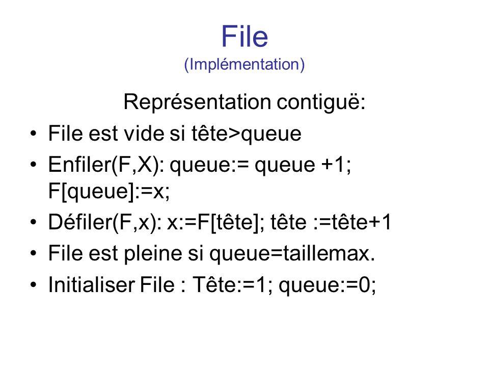 File (Implémentation) Représentation contiguë: File est vide si tête>queue Enfiler(F,X): queue:= queue +1; F[queue]:=x; Défiler(F,x): x:=F[tête]; tête