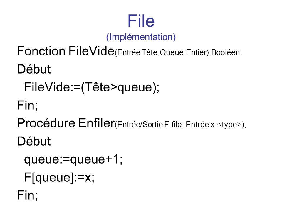 File (Implémentation) Fonction FileVide (Entrée Tête,Queue:Entier):Booléen; Début FileVide:=(Tête>queue); Fin; Procédure Enfiler (Entrée/Sortie F:file