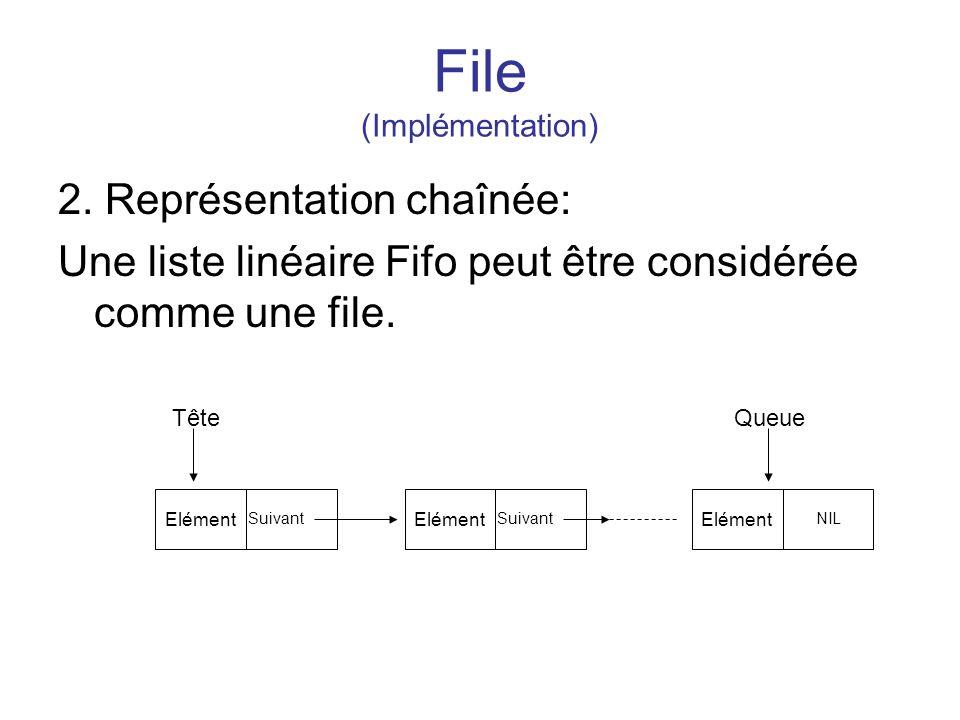 File (Implémentation) 2. Représentation chaînée: Une liste linéaire Fifo peut être considérée comme une file. Elément Suivant Elément Suivant Elément