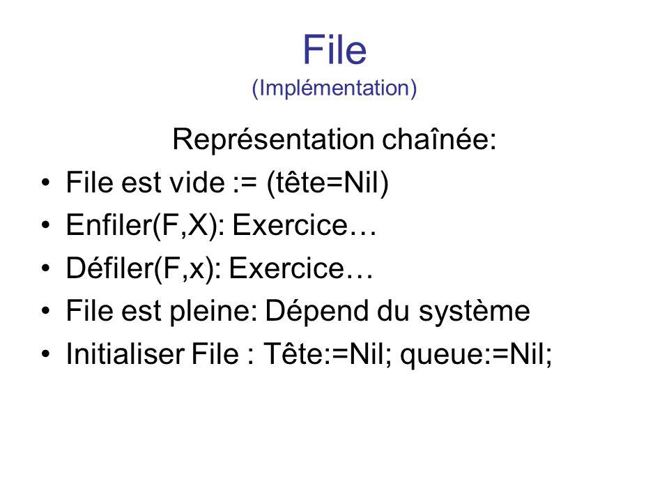 File (Implémentation) Représentation chaînée: File est vide := (tête=Nil) Enfiler(F,X): Exercice… Défiler(F,x): Exercice… File est pleine: Dépend du s