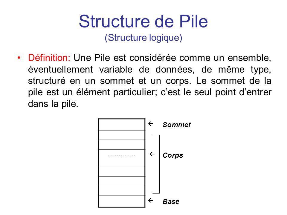 Structure de Pile (Structure logique) Définition: Une Pile est considérée comme un ensemble, éventuellement variable de données, de même type, structu