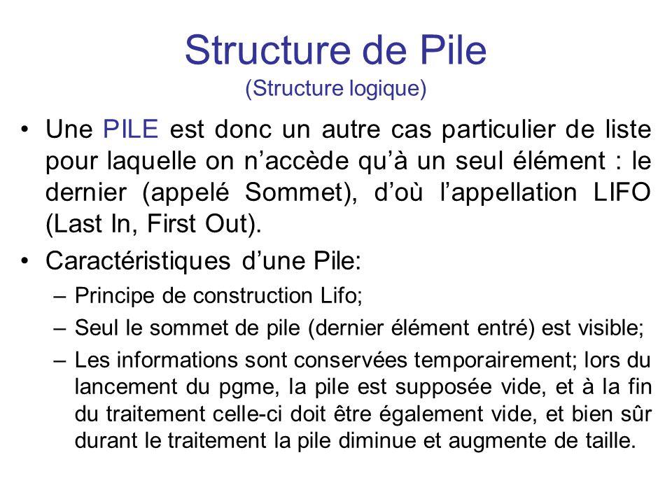 Structure de Pile (Structure logique) Une PILE est donc un autre cas particulier de liste pour laquelle on naccède quà un seul élément : le dernier (a
