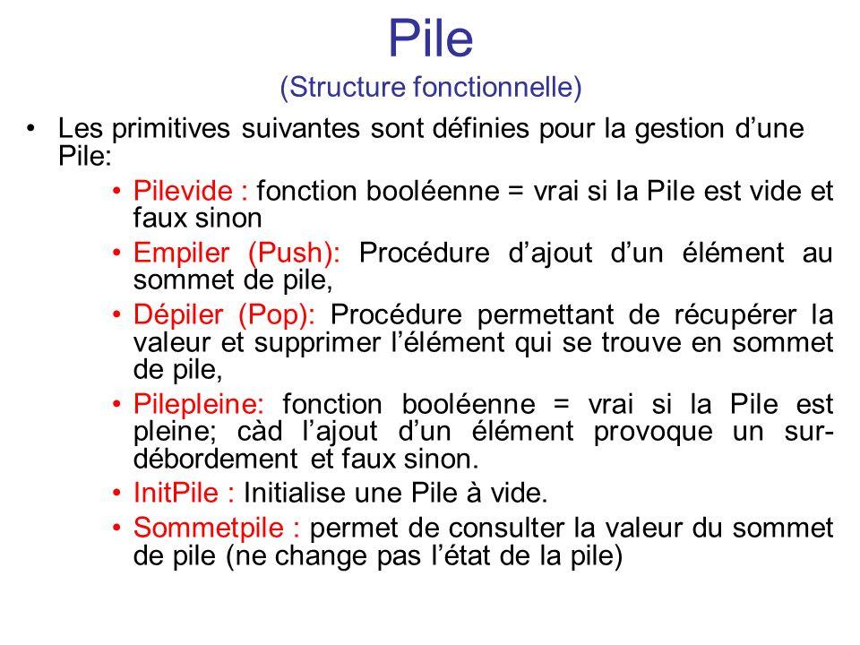 Pile (Structure fonctionnelle) Les primitives suivantes sont définies pour la gestion dune Pile: Pilevide : fonction booléenne = vrai si la Pile est v