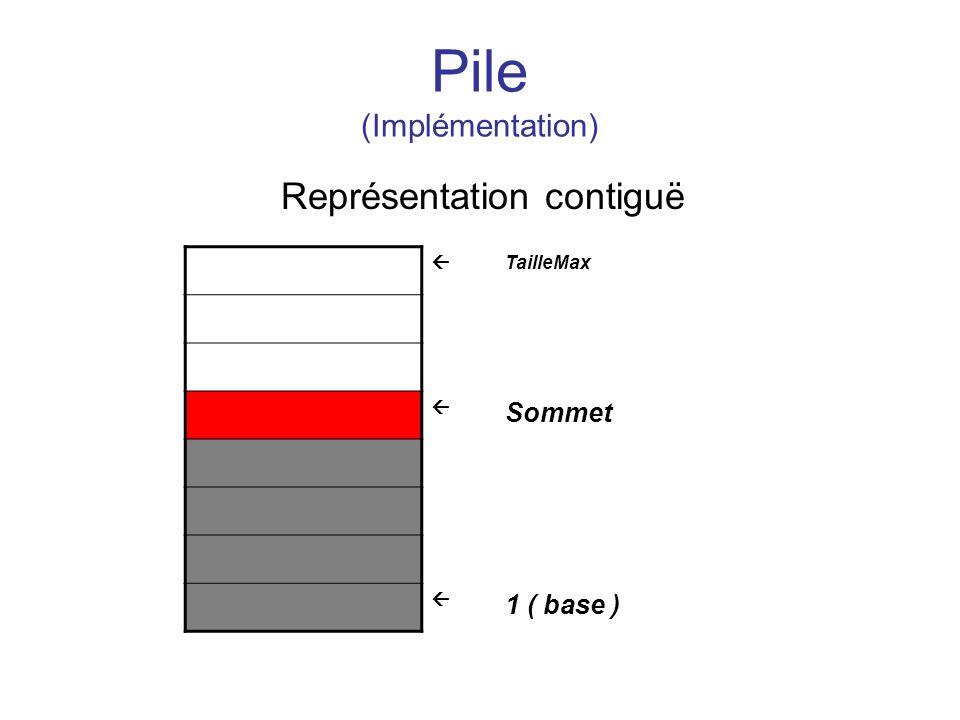 Pile (Implémentation) Représentation contiguë TailleMax Sommet 1 ( base )