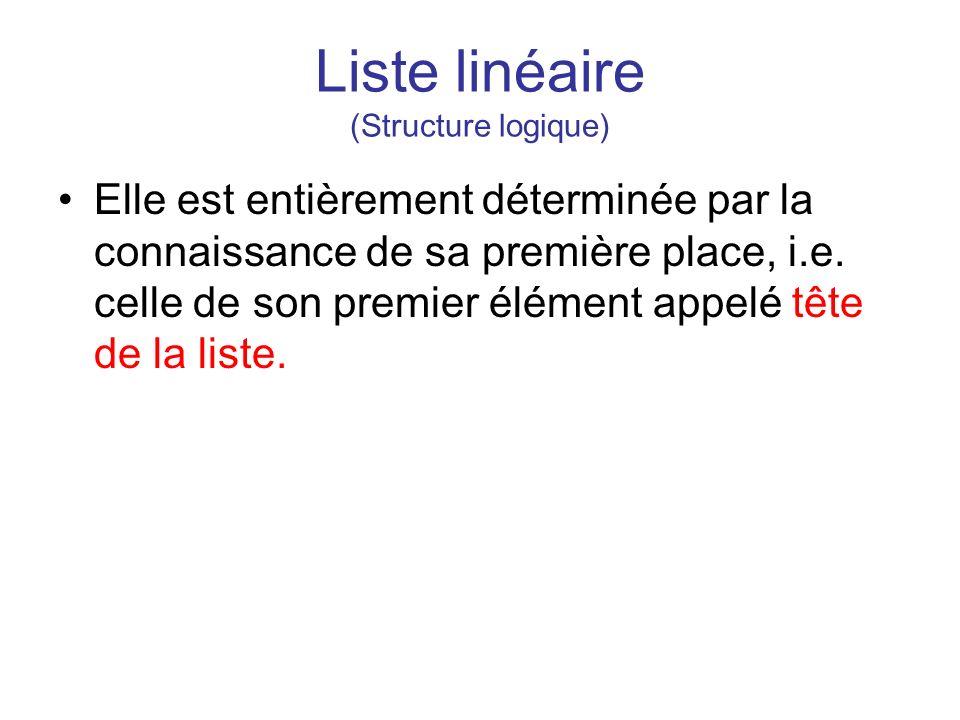 Liste linéaire (Structure fonctionnelle) Pour la manipulation des listes, on peut définir les primitives et fonctions suivantes : –Créer_liste() : création d une liste vide –Position_debut(liste L) : retourne la position du premier élément de la liste, INCONNUE si la liste est vide –Position_n(liste L) : retourne la position du dernier élément de la liste, INCONNUE si la liste est vide –Position_suivante(position p, liste L) : retourne la position de l élément qui suit celui en position p, INCONNUE si on sort de la liste –Position_precedente(position p, liste L) : retourne la position de l élément qui précède celui en position p, INCONNUE si on sort de la liste
