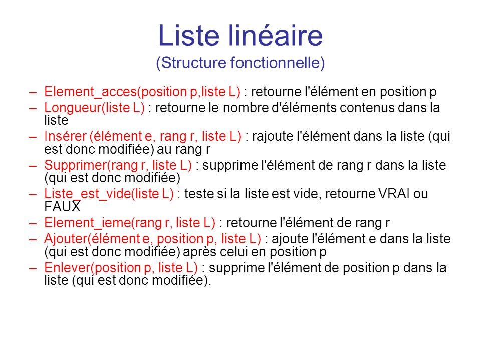 Liste linéaire (Structure fonctionnelle) –Element_acces(position p,liste L) : retourne l'élément en position p –Longueur(liste L) : retourne le nombre