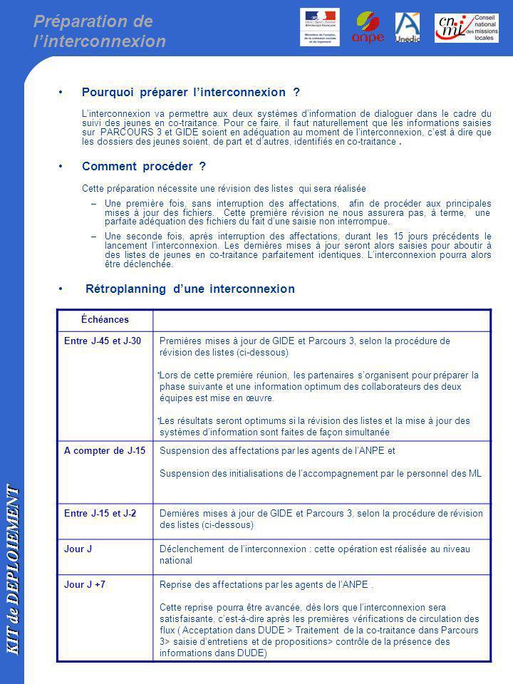 KIT de DEPLOIEMENT Procédure de révision des listes ( 1/3 ) La procédure de révision des listes peut être modélisée de la façon suivante : ETAPE 1 : Editer les listes de jeunes en co-traitance issues de GIDE, DUDE et PARCOURS 3 Pour lANPE Liste GIDE des jeunes en co-traitance Pour la Mission Locale : Dans Parcours 3 : –liste des jeunes en suivi (y compris les jeunes sortis) en mentionnant le N° didentifiant du DE (La requête P3 la plus approprié pour ce travail est transmise en pièce jointe à ce dossier et est téléchargeable sur webparcours).