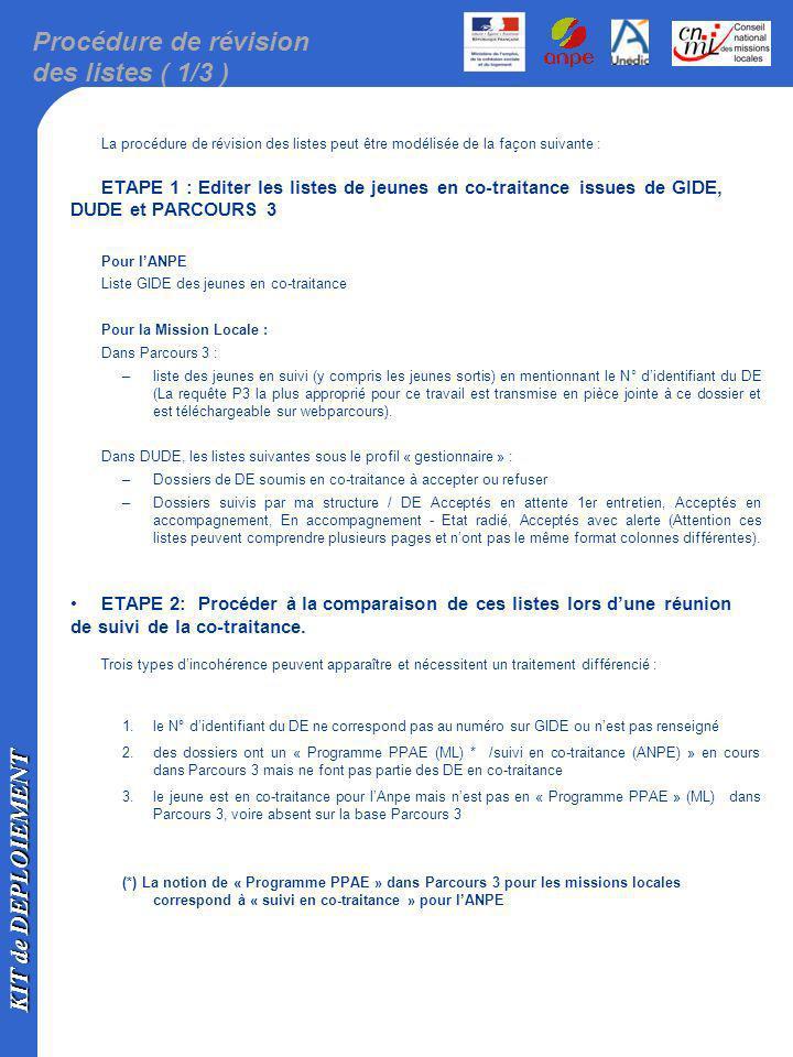 KIT de DEPLOIEMENT Procédure de révision des listes ( 2/3 ) 1.