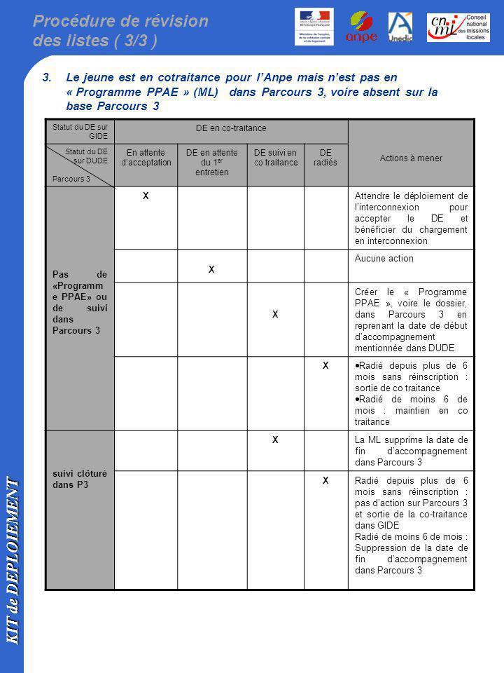 KIT de DEPLOIEMENT Procédure de révision des listes ( 3/3 ) 3.Le jeune est en cotraitance pour lAnpe mais nest pas en « Programme PPAE » (ML) dans Par