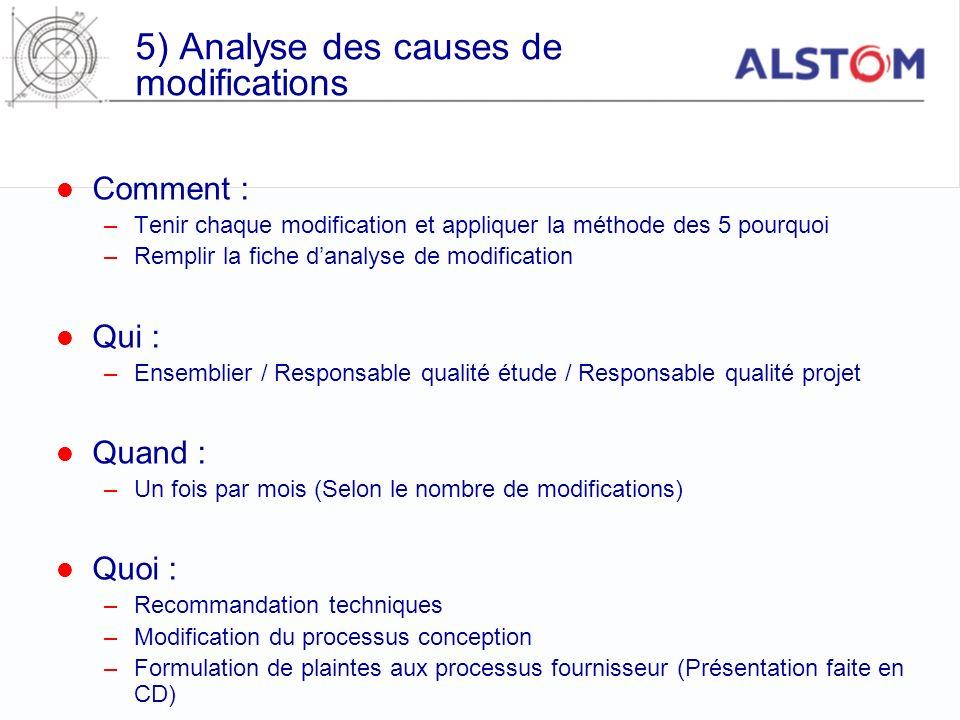 5) Analyse des causes de modifications Comment : –Tenir chaque modification et appliquer la méthode des 5 pourquoi –Remplir la fiche danalyse de modif