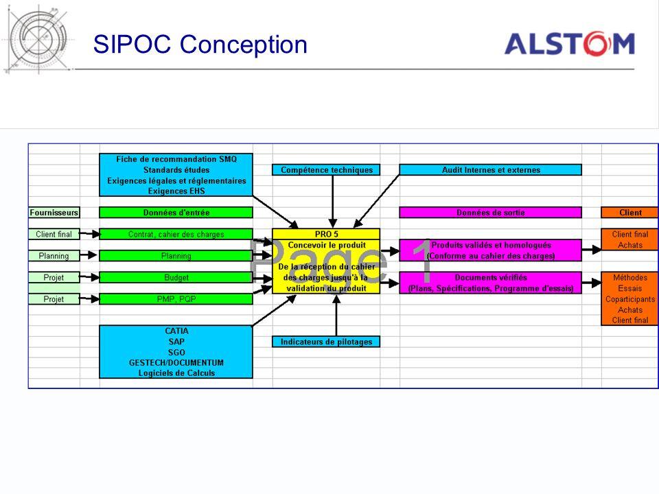 SIPOC Conception