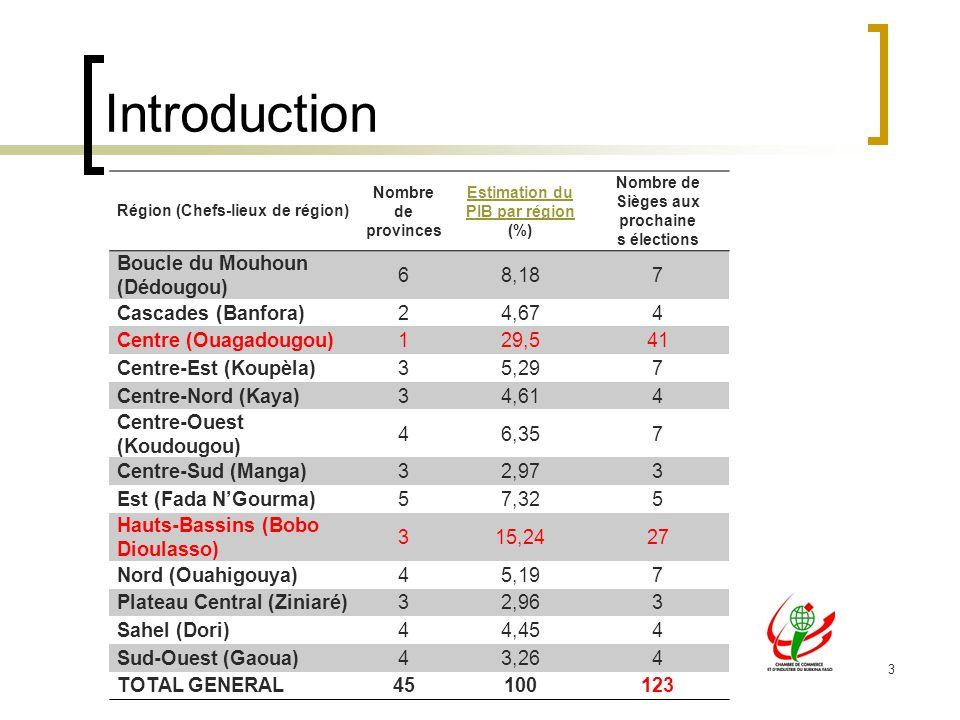 3 Introduction Région (Chefs-lieux de région) Nombre de provinces Estimation du PIB par région Estimation du PIB par région (%) Nombre de Sièges aux prochaine s élections Boucle du Mouhoun (Dédougou) 68,187 Cascades (Banfora)24,674 Centre (Ouagadougou)129,541 Centre-Est (Koupèla)35,297 Centre-Nord (Kaya)34,614 Centre-Ouest (Koudougou) 46,357 Centre-Sud (Manga)32,973 Est (Fada NGourma)57,325 Hauts-Bassins (Bobo Dioulasso) 315,2427 Nord (Ouahigouya)45,197 Plateau Central (Ziniaré)32,963 Sahel (Dori)44,454 Sud-Ouest (Gaoua)43,264 TOTAL GENERAL45100123