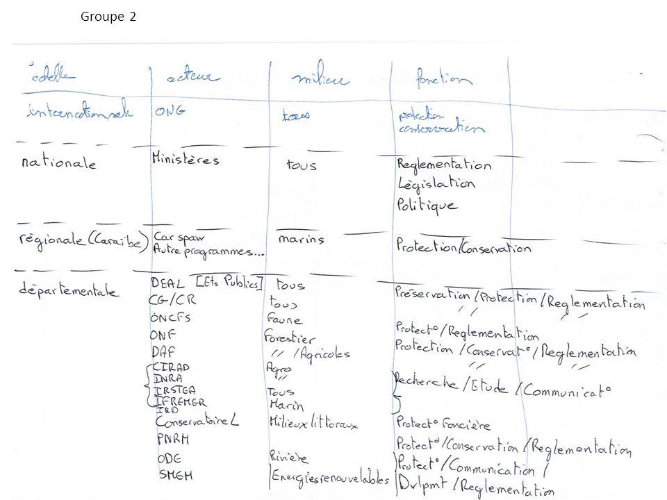 Groupe 2 Formation (Re)-découvrez les espaces naturels de la Martinique pour mieux les préserver , du 25 au 29 juin 2012 6