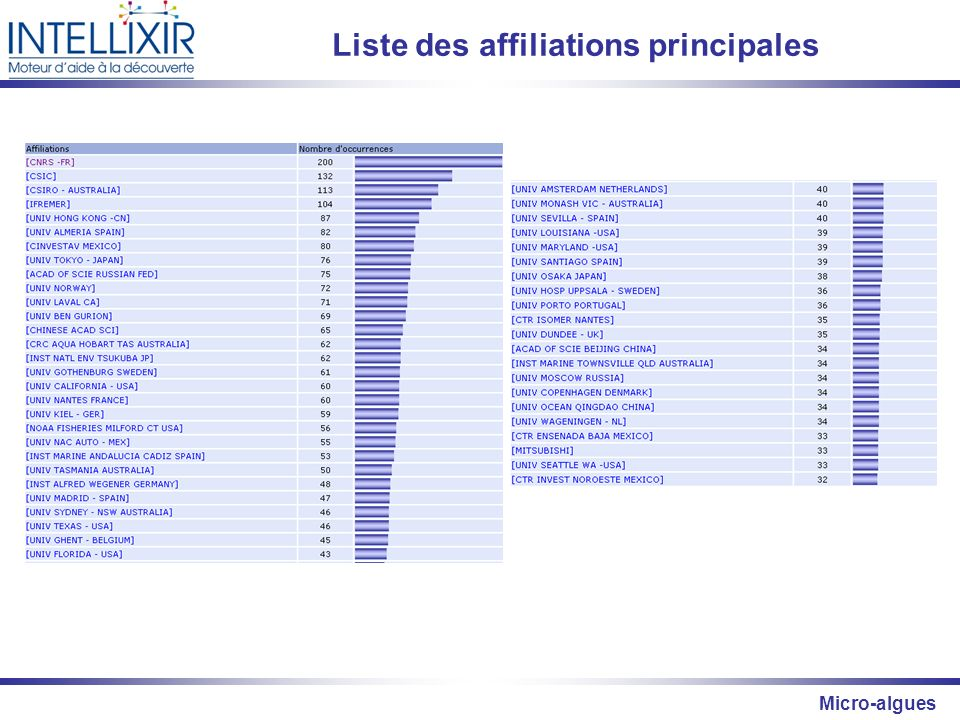 Micro-algues Liste des affiliations principales