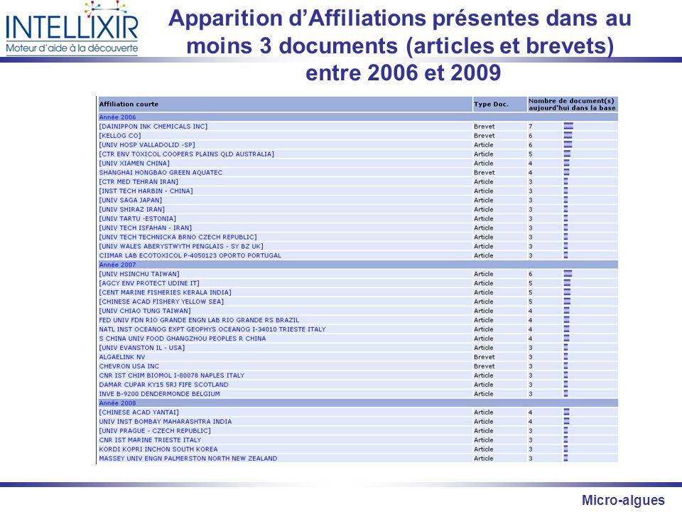 Micro-algues Apparition dAffiliations présentes dans au moins 3 documents (articles et brevets) entre 2006 et 2009