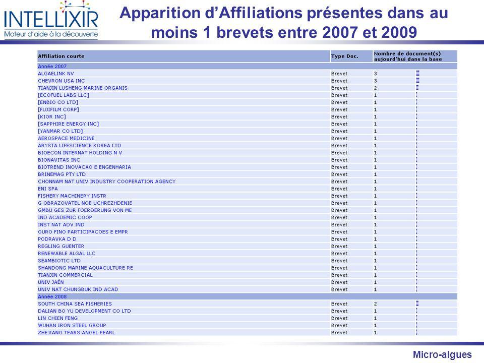 Micro-algues Apparition dAffiliations présentes dans au moins 1 brevets entre 2007 et 2009