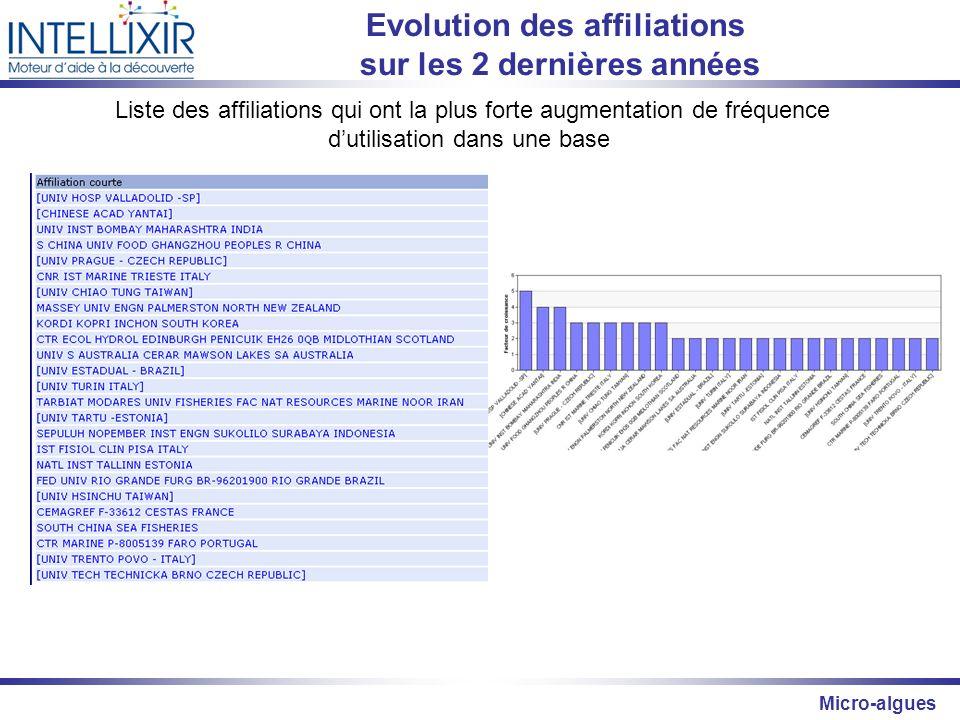 Micro-algues Evolution des affiliations sur les 2 dernières années Liste des affiliations qui ont la plus forte augmentation de fréquence dutilisation