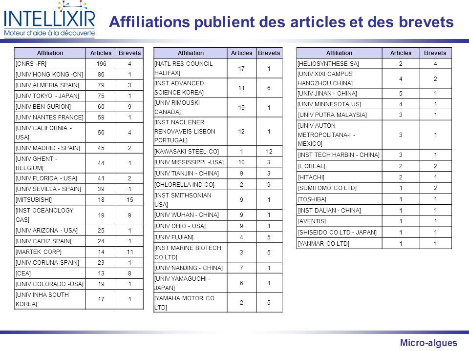 Micro-algues Affiliations publient des articles et des brevets AffiliationArticlesBrevets [CNRS -FR]1964 [UNIV HONG KONG -CN]861 [UNIV ALMERIA SPAIN]7