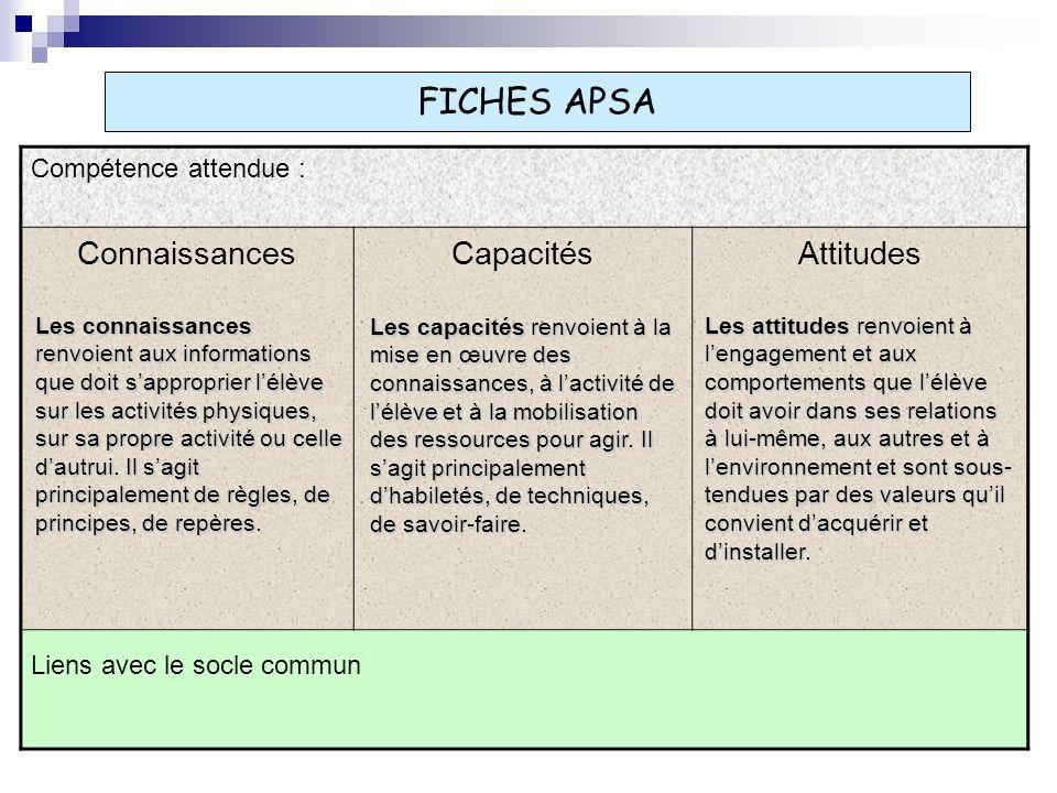 FICHES APSA Compétence attendue : ConnaissancesCapacitésAttitudes Liens avec le socle commun Les connaissances renvoient aux informations que doit sapproprier lélève sur les activités physiques, sur sa propre activité ou celle dautrui.
