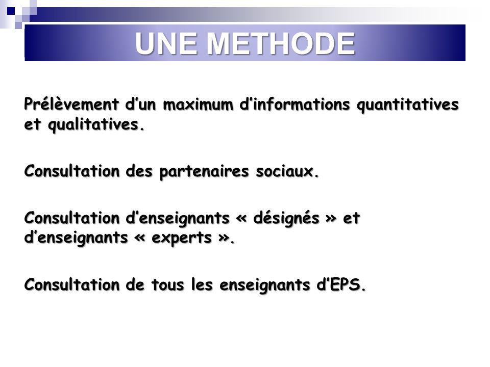 UNE METHODE Prélèvement dun maximum dinformations quantitatives et qualitatives.