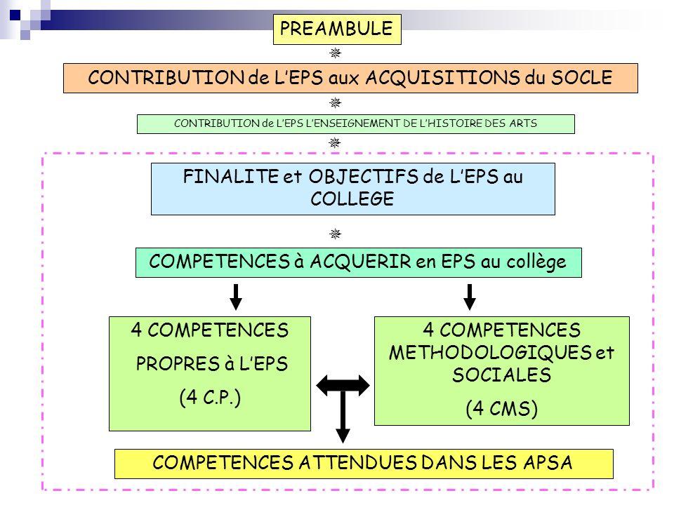 PREAMBULE FINALITE et OBJECTIFS de LEPS au COLLEGE 4 COMPETENCES PROPRES à LEPS (4 C.P.) 4 COMPETENCES METHODOLOGIQUES et SOCIALES (4 CMS) CONTRIBUTION de LEPS aux ACQUISITIONS du SOCLE COMPETENCES ATTENDUES DANS LES APSA COMPETENCES à ACQUERIR en EPS au collège CONTRIBUTION de LEPS LENSEIGNEMENT DE LHISTOIRE DES ARTS