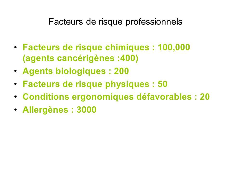 Facteurs de risque professionnels Facteurs de risque chimiques : 100,000 (agents cancérigènes :400) Agents biologiques : 200 Facteurs de risque physiq