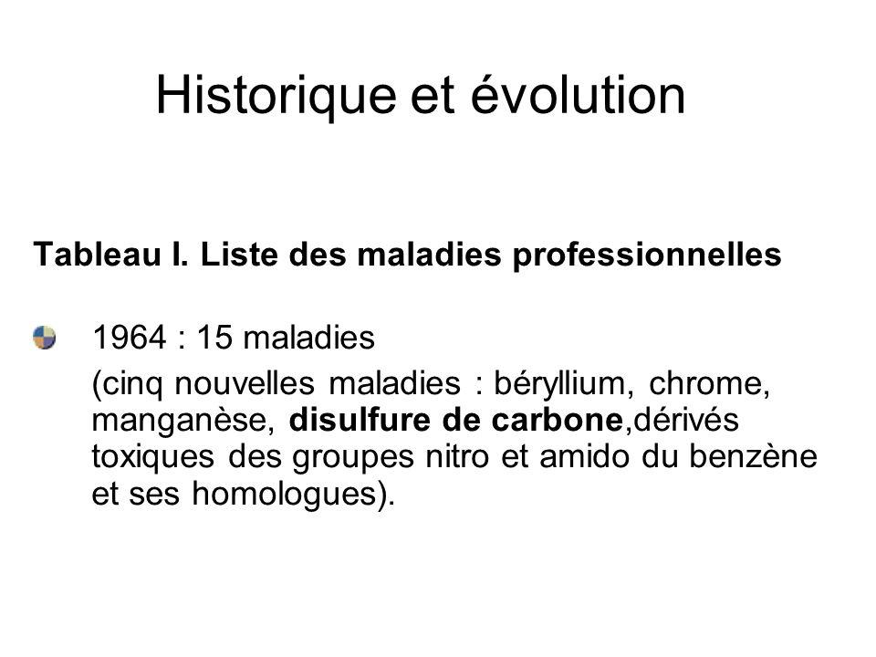 Historique et évolution Tableau I. Liste des maladies professionnelles 1964 : 15 maladies (cinq nouvelles maladies : béryllium, chrome, manganèse, dis