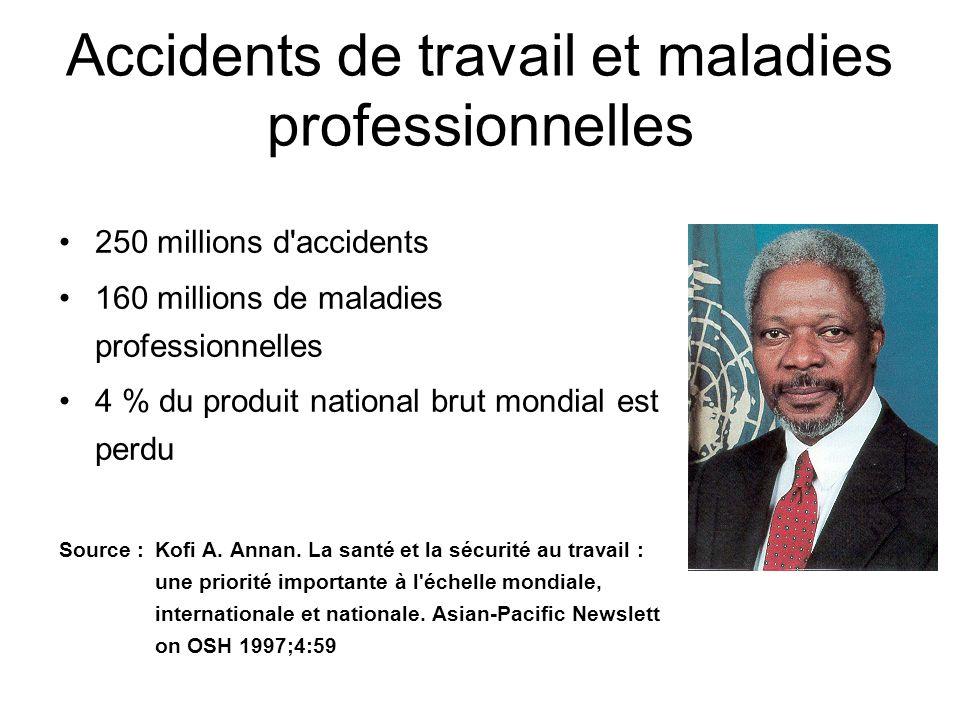 Accidents de travail et maladies professionnelles 250 millions d'accidents 160 millions de maladies professionnelles 4 % du produit national brut mond