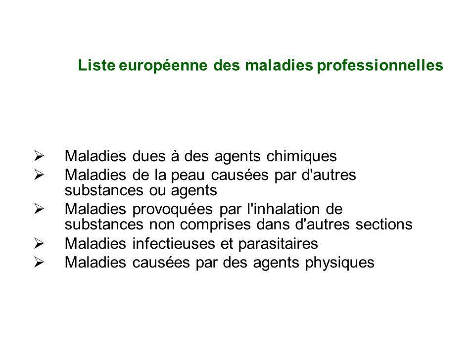 Maladies dues à des agents chimiques Maladies de la peau causées par d'autres substances ou agents Maladies provoquées par l'inhalation de substances