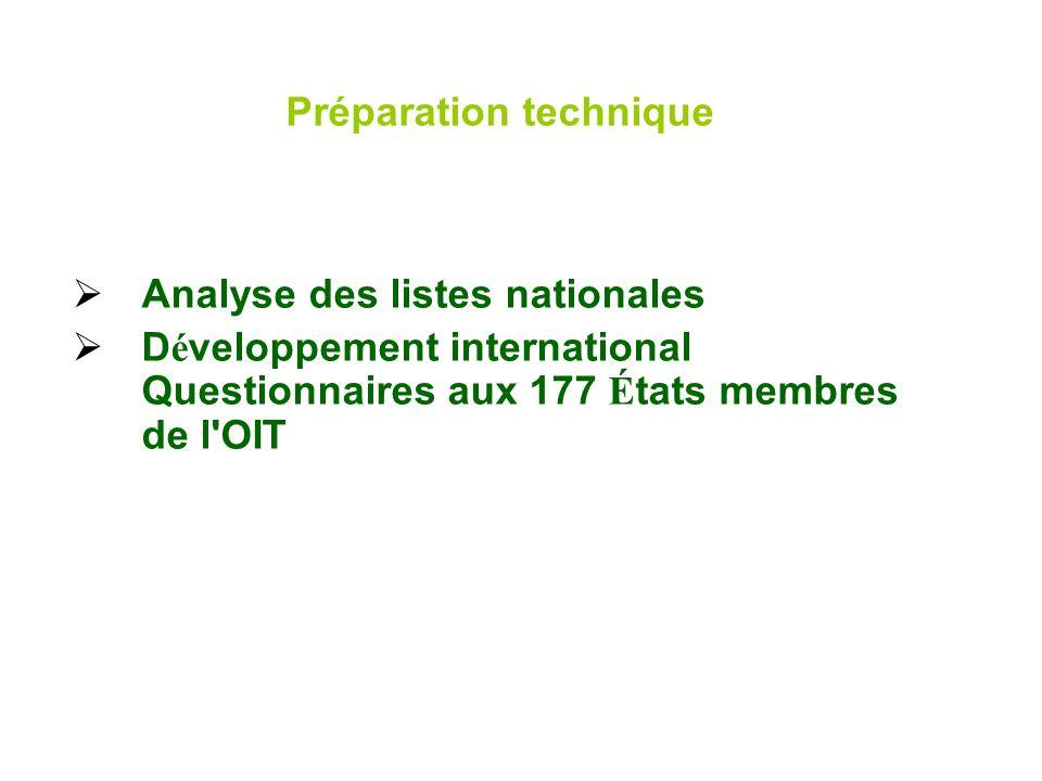 Préparation technique Analyse des listes nationales D é veloppement international Questionnaires aux 177 É tats membres de l'OIT