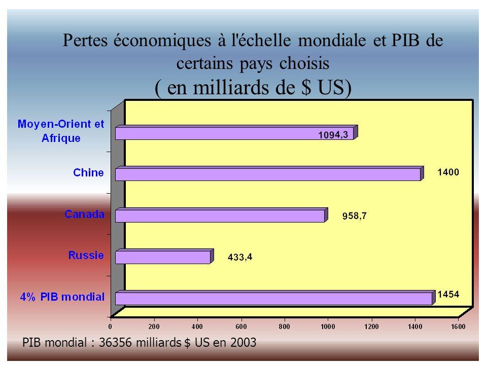 Economic Aspects of Work-Related Safety and Health Problems Pertes économiques à l'échelle mondiale et PIB de certains pays choisis ( en milliards de