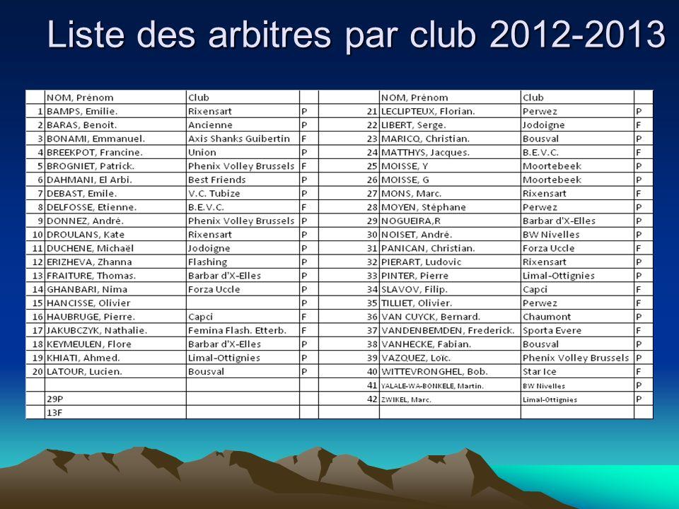 Liste des arbitres par club 2012-2013
