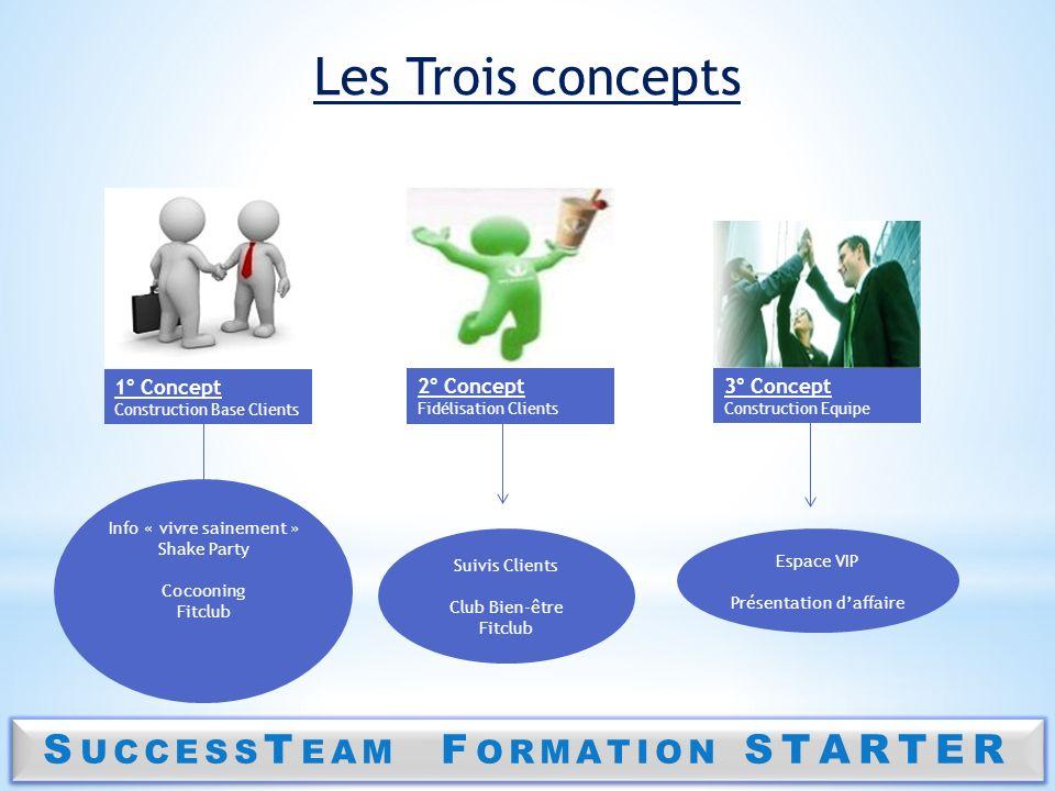S UCCESS T EAM F ORMATION STARTER Les Trois concepts 1° Concept Construction Base Clients 2° Concept Fidélisation Clients 3° Concept Construction Equi