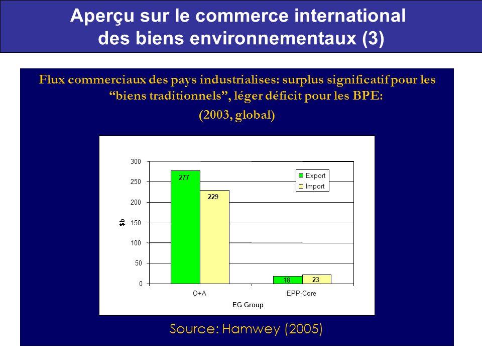 11 Aperçu sur le commerce international des biens environnementaux (3) Flux commerciaux des pays industrialises: surplus significatif pour les biens traditionnels, léger déficit pour les BPE: (2003, global) Source: Hamwey (2005) 277 229 18 23 0 50 100 150 200 250 300 O+AEPP-Core EG Group $b Export Import