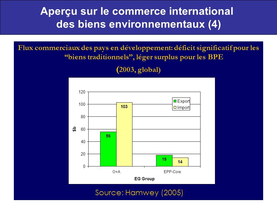 12 Aperçu sur le commerce international des biens environnementaux (4) Flux commerciaux des pays en développement: déficit significatif pour les biens traditionnels, léger surplus pour les BPE ( 2003, global) Source: Hamwey (2005) 18 103 14 56 0 20 40 60 80 100 120 O+AEPP-Core EG Group $b Export Import