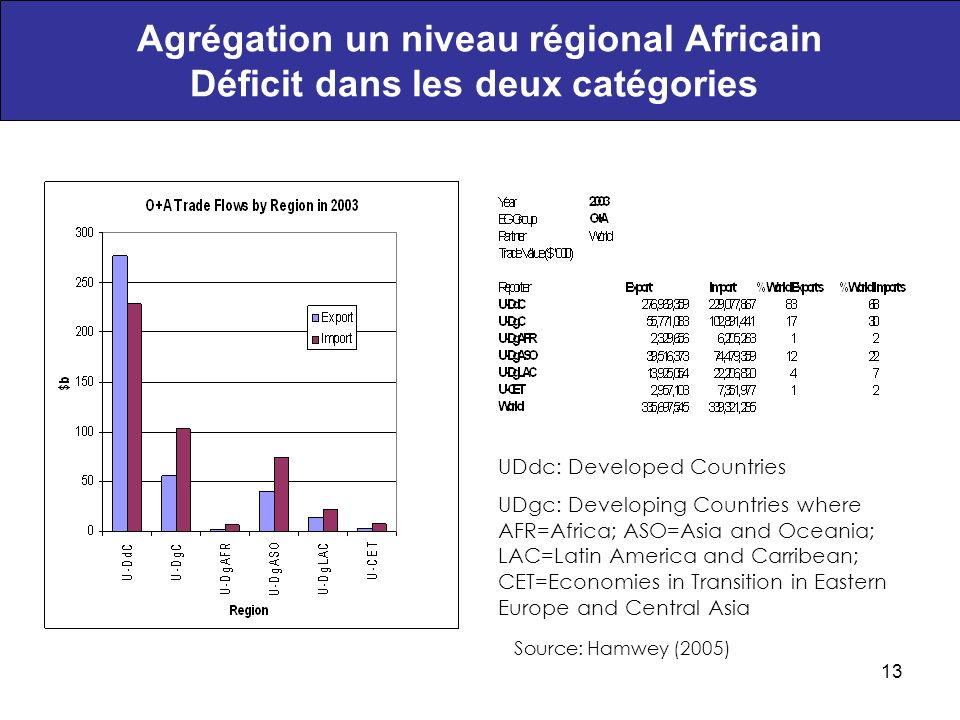 13 Agrégation un niveau régional Africain Déficit dans les deux catégories Source: Hamwey (2005) UDdc: Developed Countries UDgc: Developing Countries where AFR=Africa; ASO=Asia and Oceania; LAC=Latin America and Carribean; CET=Economies in Transition in Eastern Europe and Central Asia