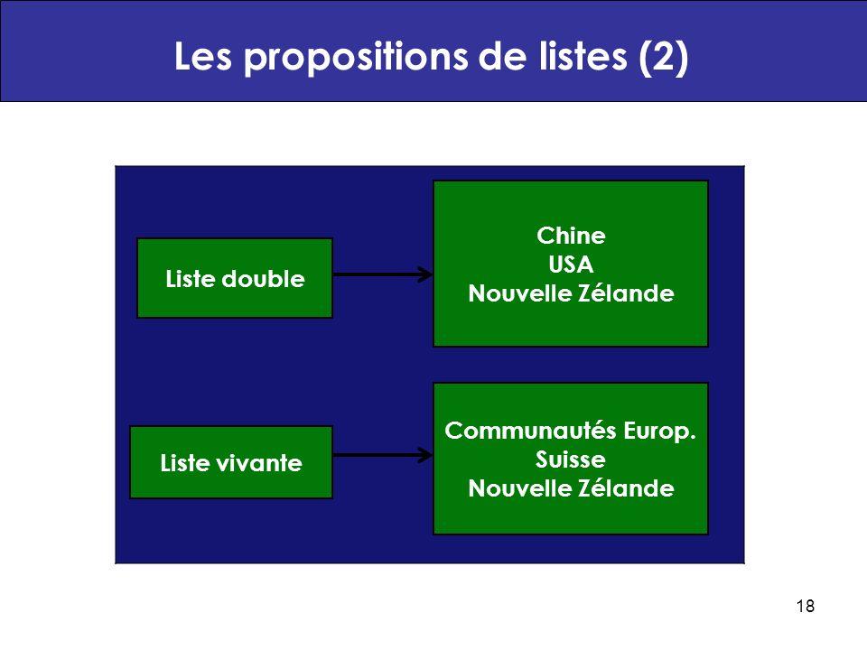 18 Les propositions de listes (2) Chine USA Nouvelle Zélande Communautés Europ.