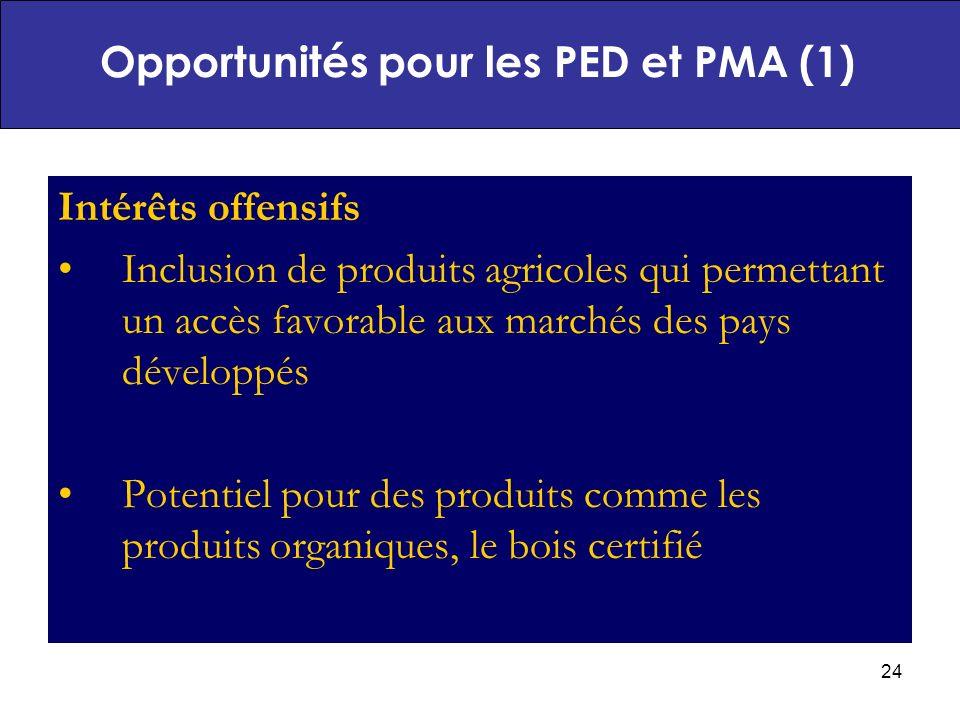 24 Intérêts offensifs Inclusion de produits agricoles qui permettant un accès favorable aux marchés des pays développés Potentiel pour des produits comme les produits organiques, le bois certifié Opportunités pour les PED et PMA (1)