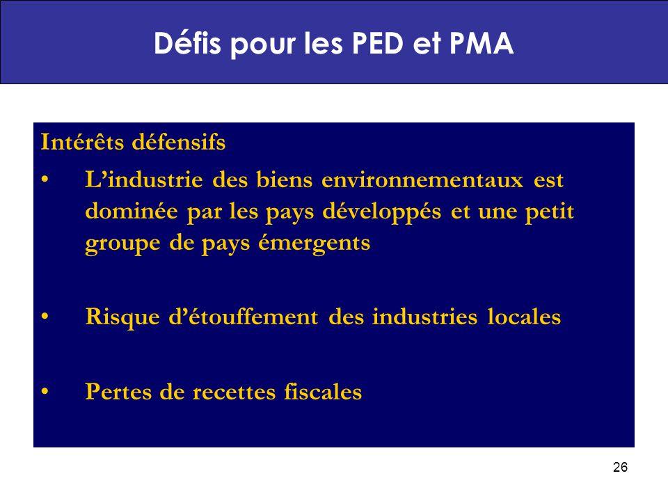 26 Intérêts défensifs Lindustrie des biens environnementaux est dominée par les pays développés et une petit groupe de pays émergents Risque détouffement des industries locales Pertes de recettes fiscales Défis pour les PED et PMA