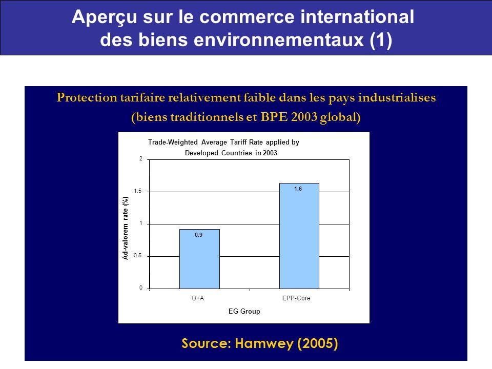 9 Aperçu sur le commerce international des biens environnementaux (1) Protection tarifaire relativement faible dans les pays industrialises (biens traditionnels et BPE 2003 global) Trade-Weighted Average Tariff Rate applied by Developed Countries in 2003 0.9 1.6 0 0.5 1 1.5 2 O+AEPP-Core EG Group Ad-valorem rate (%) Source: Hamwey (2005)