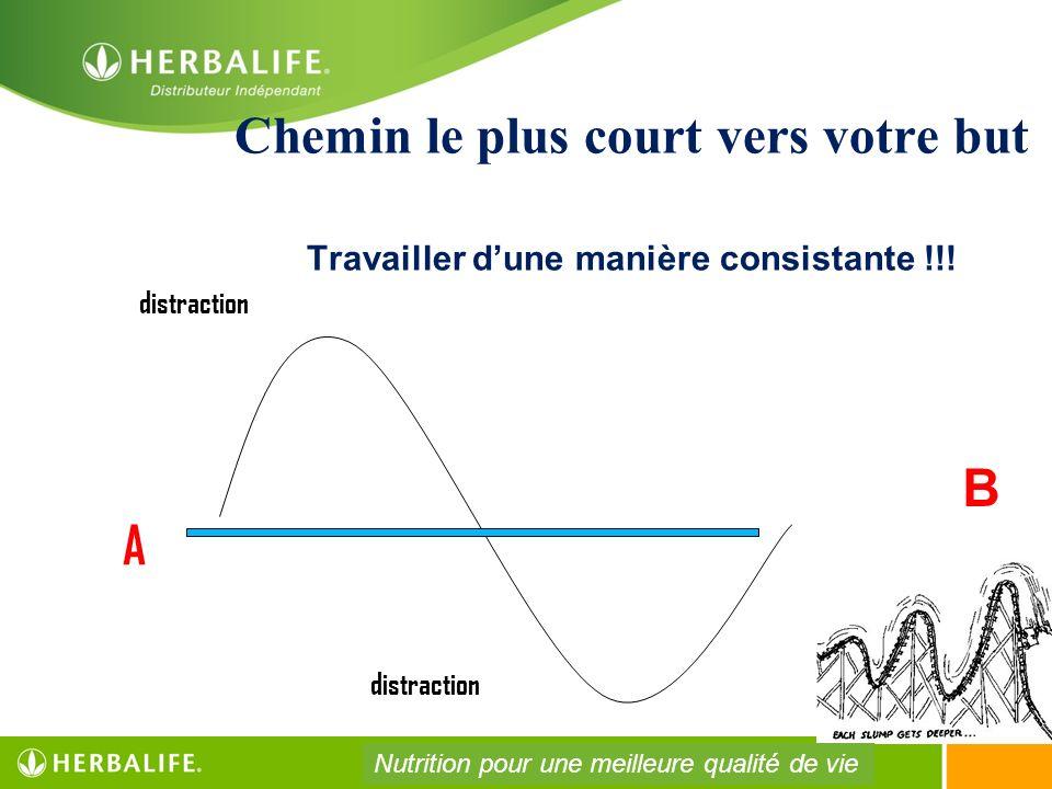 Chemin le plus court vers votre but Travailler dune manière consistante !!! B AAAA distraction Nutrition pour une meilleure qualité de vie
