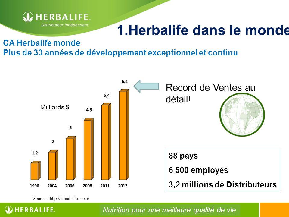 1.Herbalife dans le monde 88 pays 6 500 employés 3,2 millions de Distributeurs Milliards $ CA Herbalife monde Plus de 33 années de développement excep