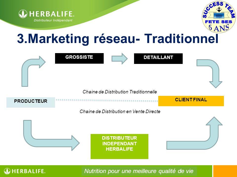 3.Marketing réseau- Traditionnel PRODUCTEUR CLIENT FINAL GROSSISTE DETAILLANT DISTRIBUTEUR INDEPENDANT HERBALIFE Chaine de Distribution Traditionnelle