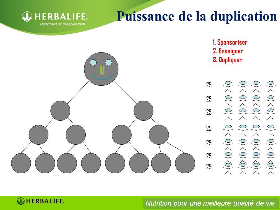 U 1. Sponsoriser 2. Enseigner 3. Dupliquer 25 Puissance de la duplication Nutrition pour une meilleure qualité de vie